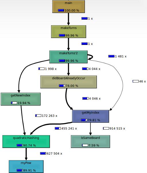 call-graph